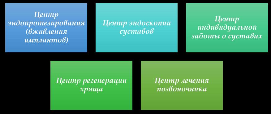 структура клиники Химчан Корея